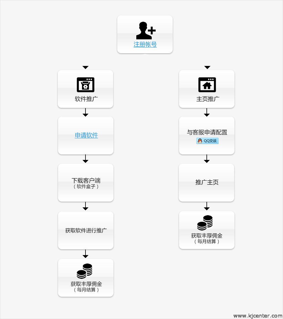 天地联盟软件推广赚钱流程