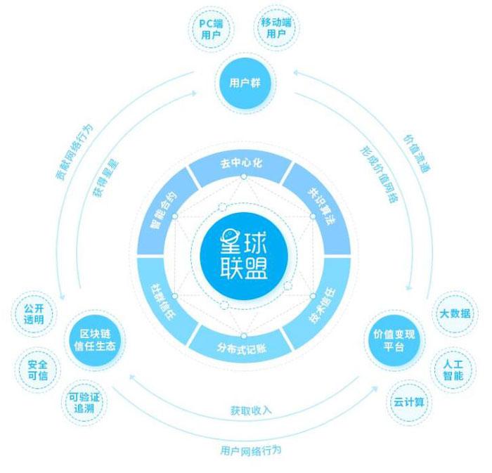 2345星球联盟是什么?基于区块链技术实现用户价值!